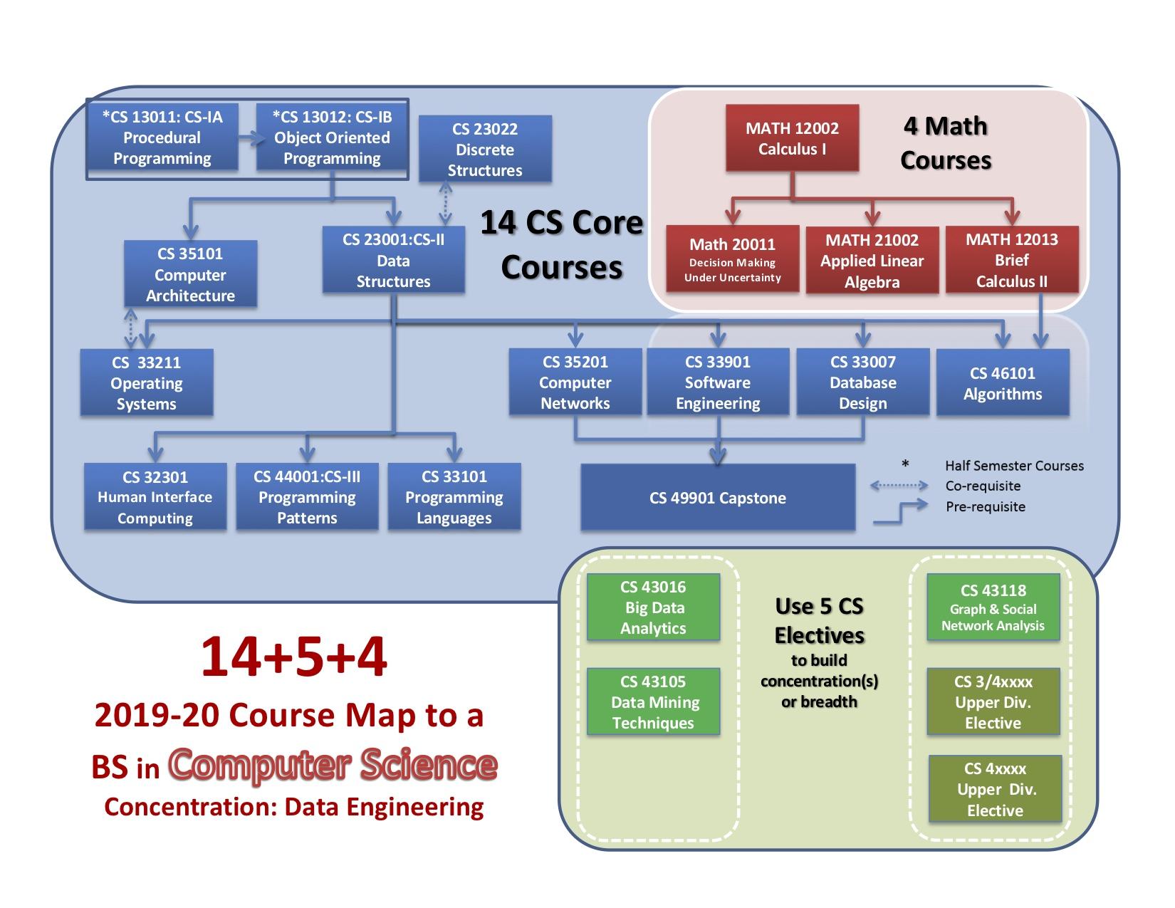 2019 BS + Data Engineering Degree Diagram