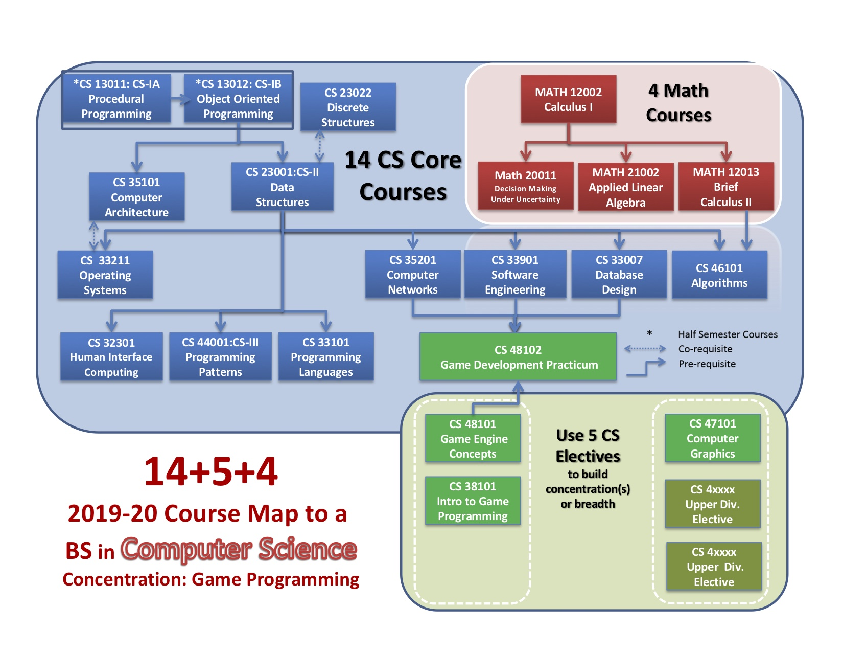 2019 BS + Game Programming Degree Diagram