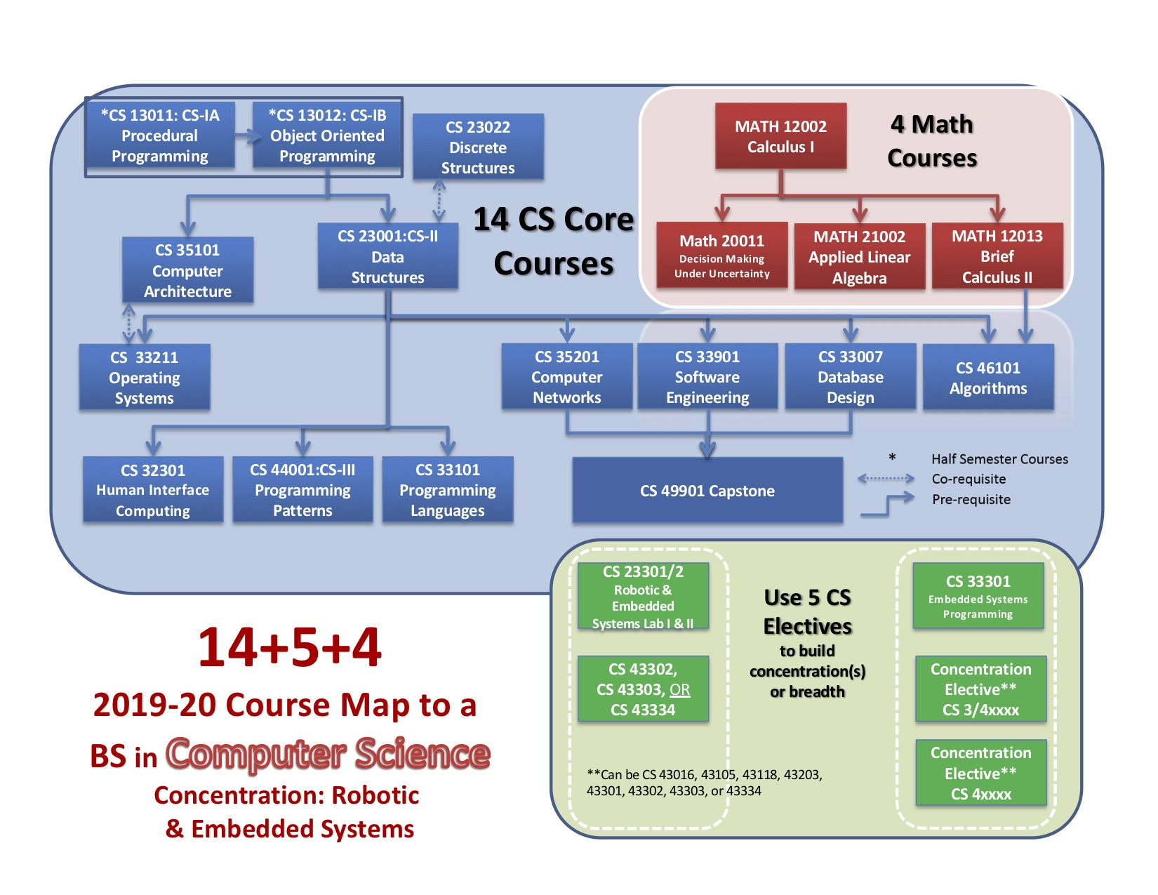 2019 BS + Robotic & Embedded Systems Degree Diagram