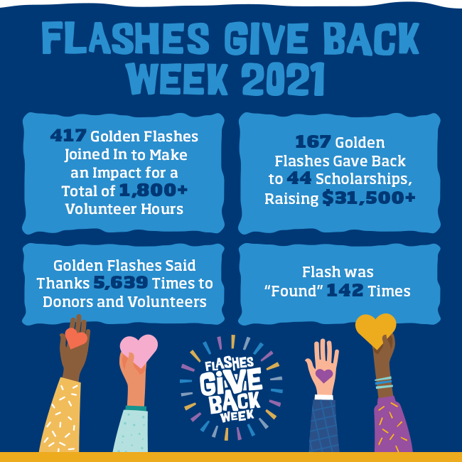 Flashes Give Back Week 2021: 417 Golden Flashes joined in to make an impact for a total of 1,800+ volunteer hours, 167 Golden Flashes gave back to 44 scholarships, raising $31,500+, Golden Flashes said thanks 5,639 times to donors and volunteers