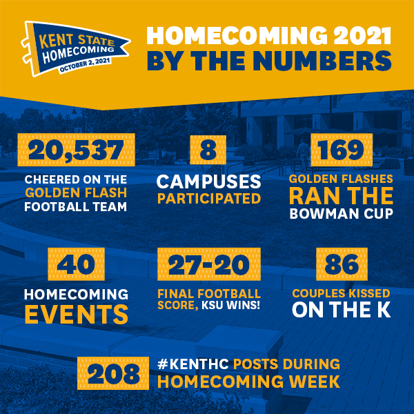 Homecoming 2021 by the numbers: 20,537 cheered on the football team, 8 campuses participated, 169 alumni ran the Bowman Cup, 40 events, 27-20 final football score, KSU wins, 86 couples Kissed on the K, 208 #KentHC posts during the week