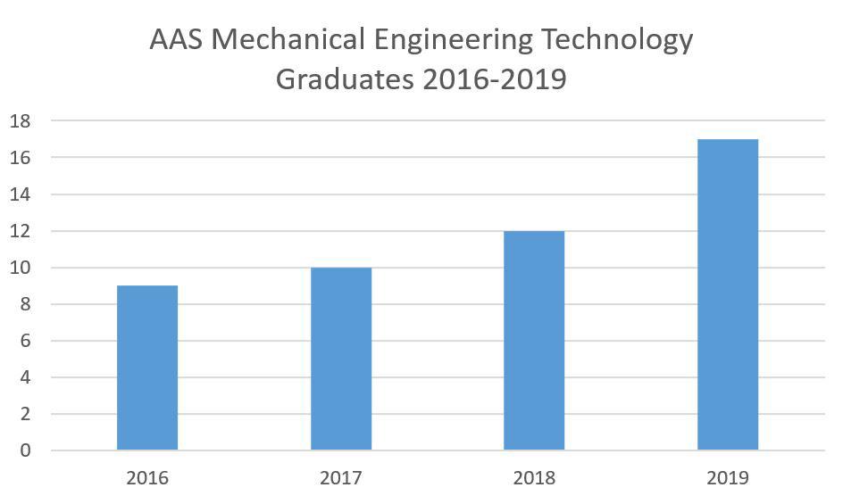 AAS MERT Graduates 2016-2019