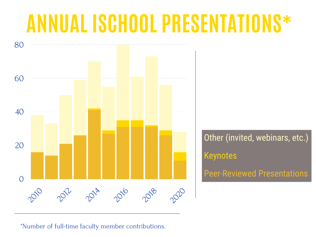 Graph of Annual iSchool Presentations