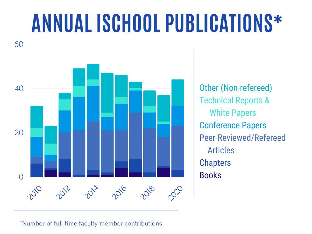 Graph of Annual iSchool Publications