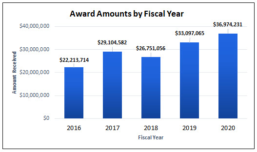 Award Amounts by Fiscal Year (2016-2020)