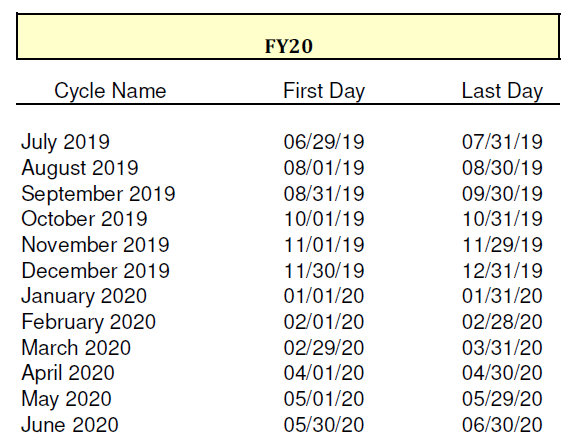 FY20 cycle dates