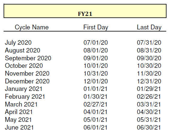 FY21 cycle dates
