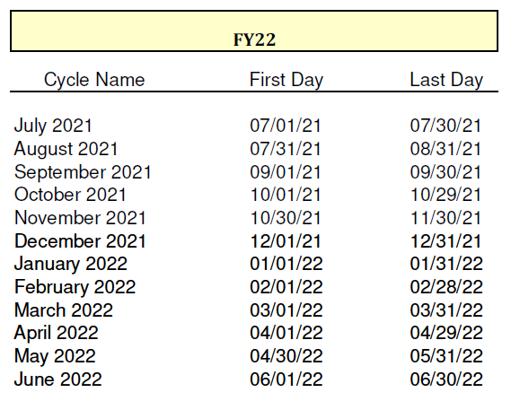 FY22 cycle dates
