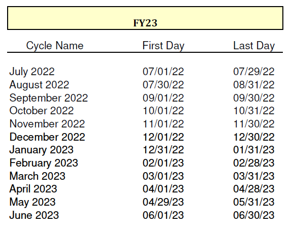 FY23 cycle dates