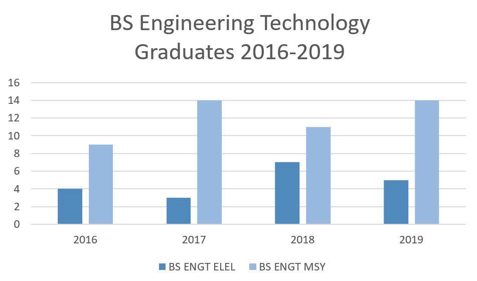 BS Engineering Technology Graduates 2016-2019