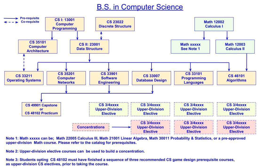 B.S. Dependency Chart