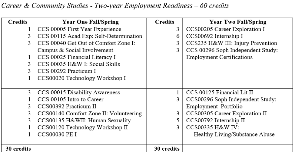 CCS Employment Readiness Plan of Study