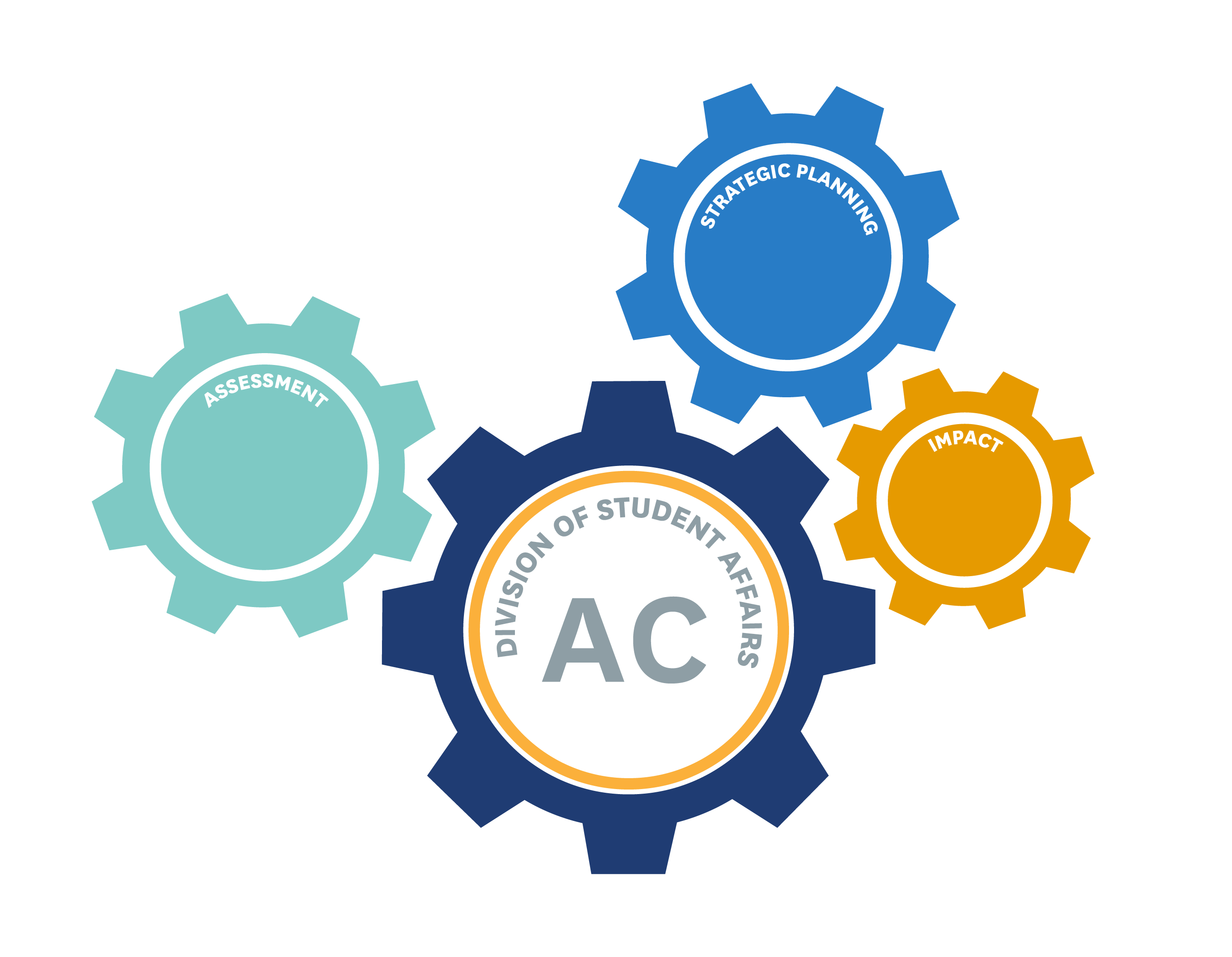 Assessment Council, Assessment, Strategic Planning and Impact Graphic