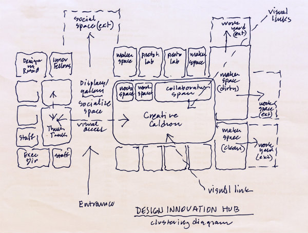 The Design Innovation Hub diagram