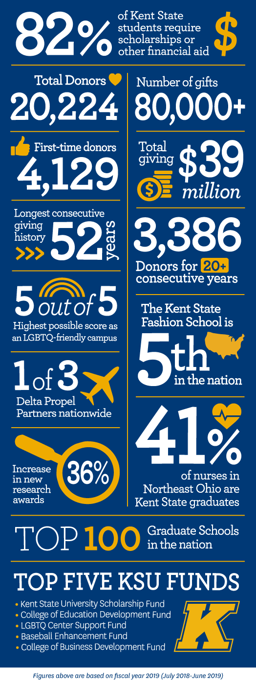 82 percent of Kent State students require scholarships or financial aid.  Total donors = 20,224  Number of gifts = 80,000+  First-time donors = 4,129 Total giving = $39 million  Longest consecutive giving history = 52 years  Donors for 20+ consecutive years = 3,386 5 out of 5 – Highest possible score as an LGBTQ-friendly campus  The Kent State Fashion School is 5th in the nation.  1 of 3 Delta Propel Partners nationwide  36 percent increase in new research awards.  41 percent of all nurses in Northeast Ohio are Kent State graduates.  Top 100 Graduate School in the nation.  Top Five KSU Funds  Kent State University Scholarship Fund  College of Education Development Fund  LGBTQ Center Support Fund  Baseball Enhancement Fund  College of Business Development Fund