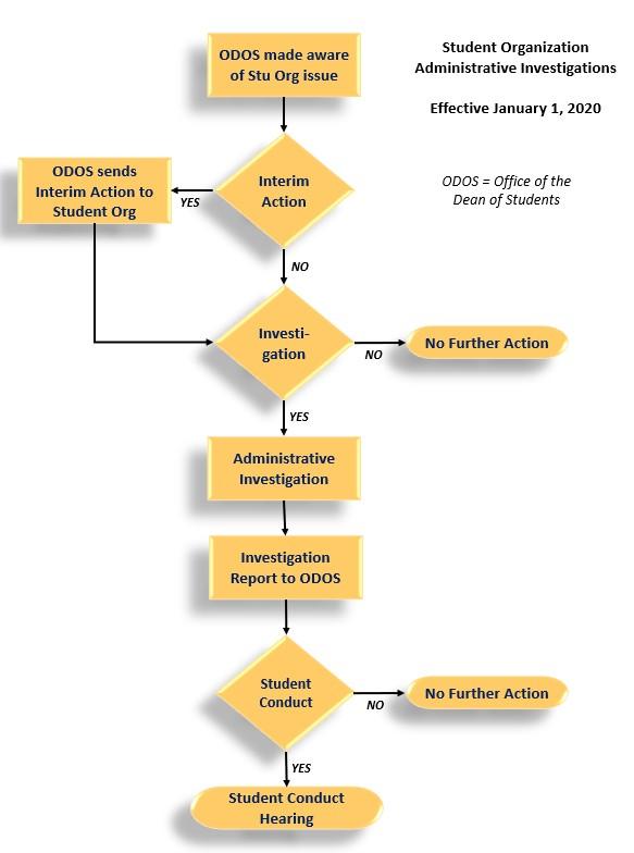 Student Org Investigation Flowchart