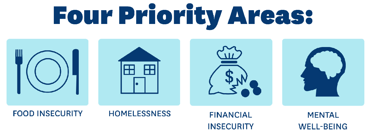 Four Priority Areas of the CARES Center: Food Insecurity, Homelessness, Financial Insecurity, Mental Well-Being