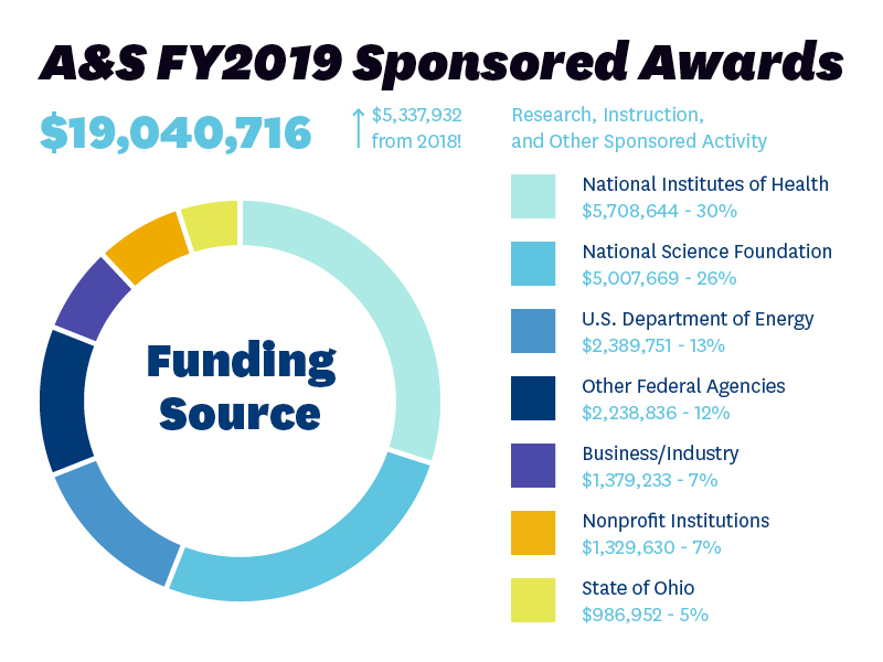 A&S FY2019 Sponsored Awards