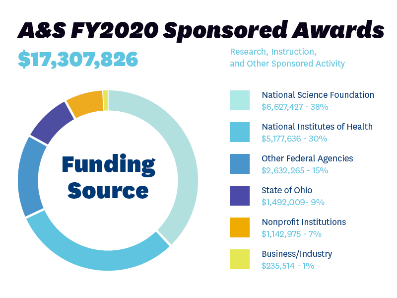 AS FY2020 Sponsored Awards