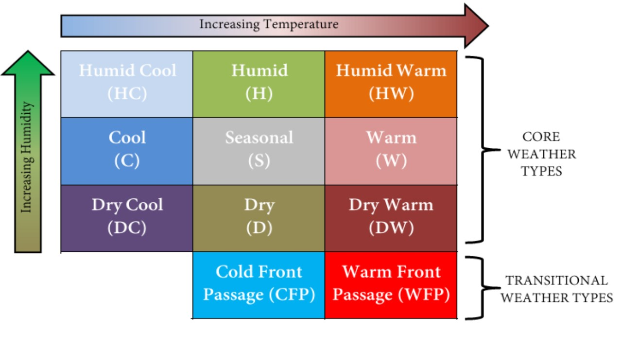 """Dr Lee's Weather Type Grid Ranges from """"Humid-Cold"""" in the top left to """"dry-warm"""" in the bottom right, with cold and warm from passages as transitional types immediately below."""