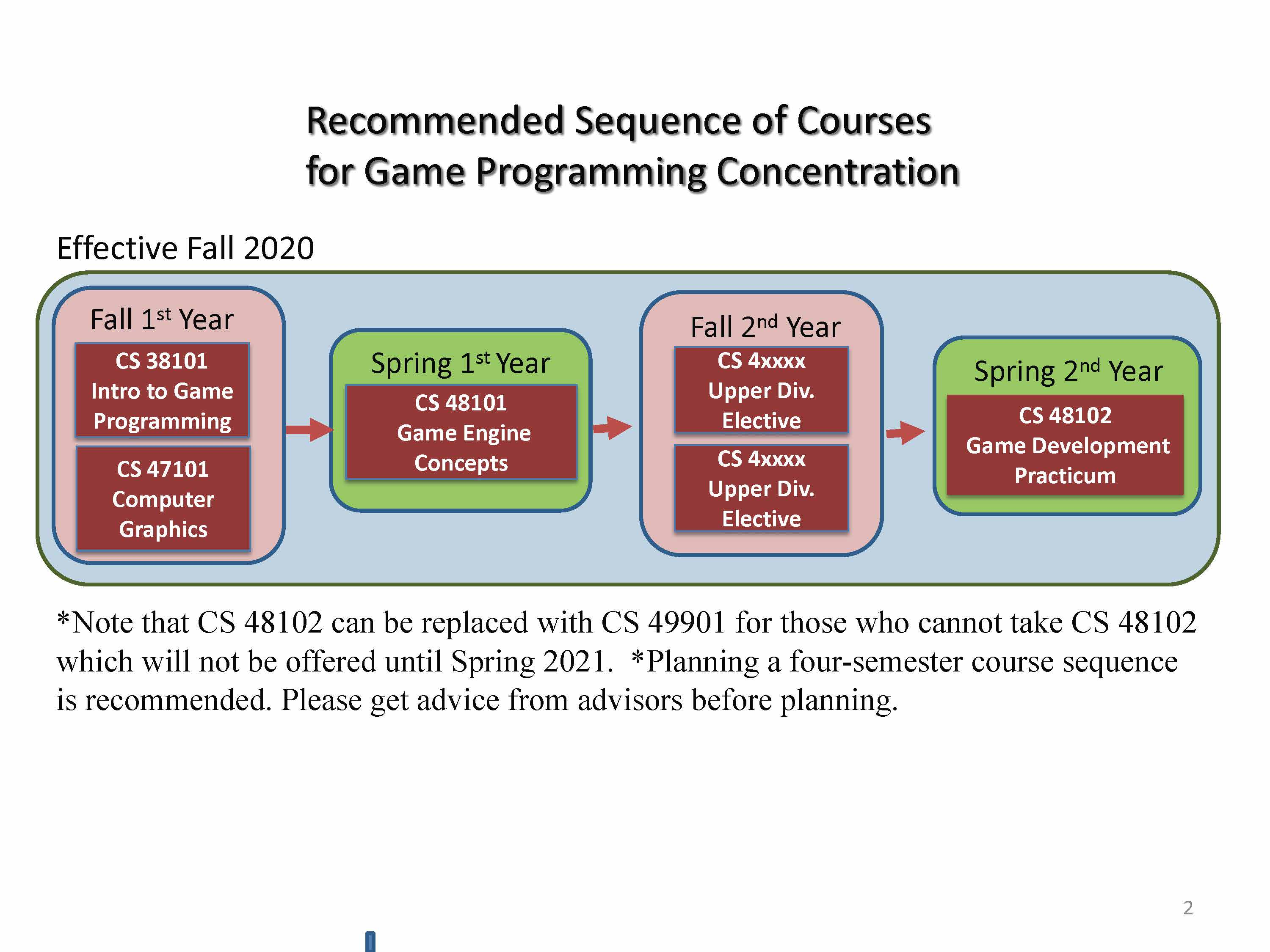 Game Programming  - Recommended Sequence of Courses