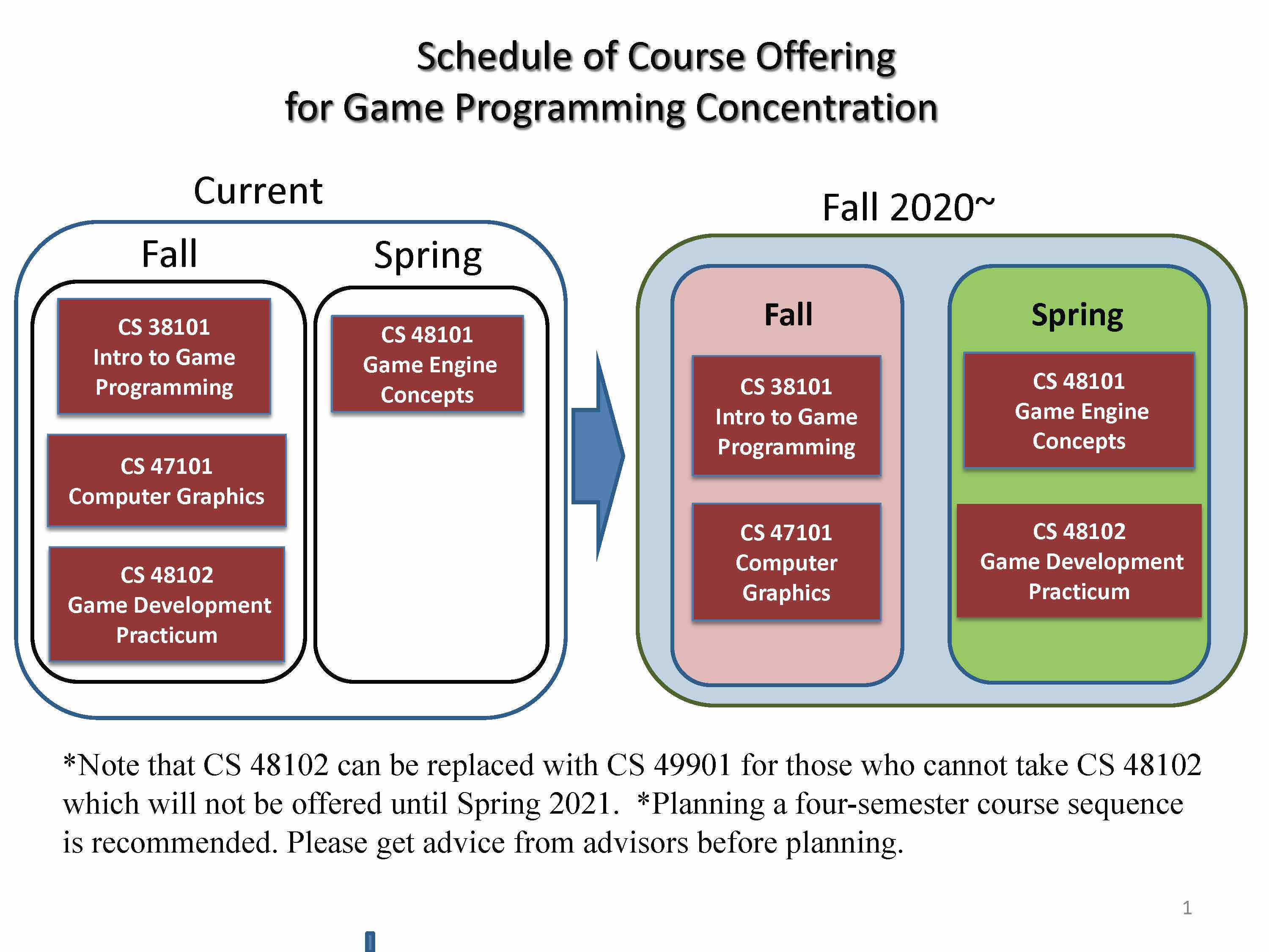 Game Programming - Schedule of Course Offerings