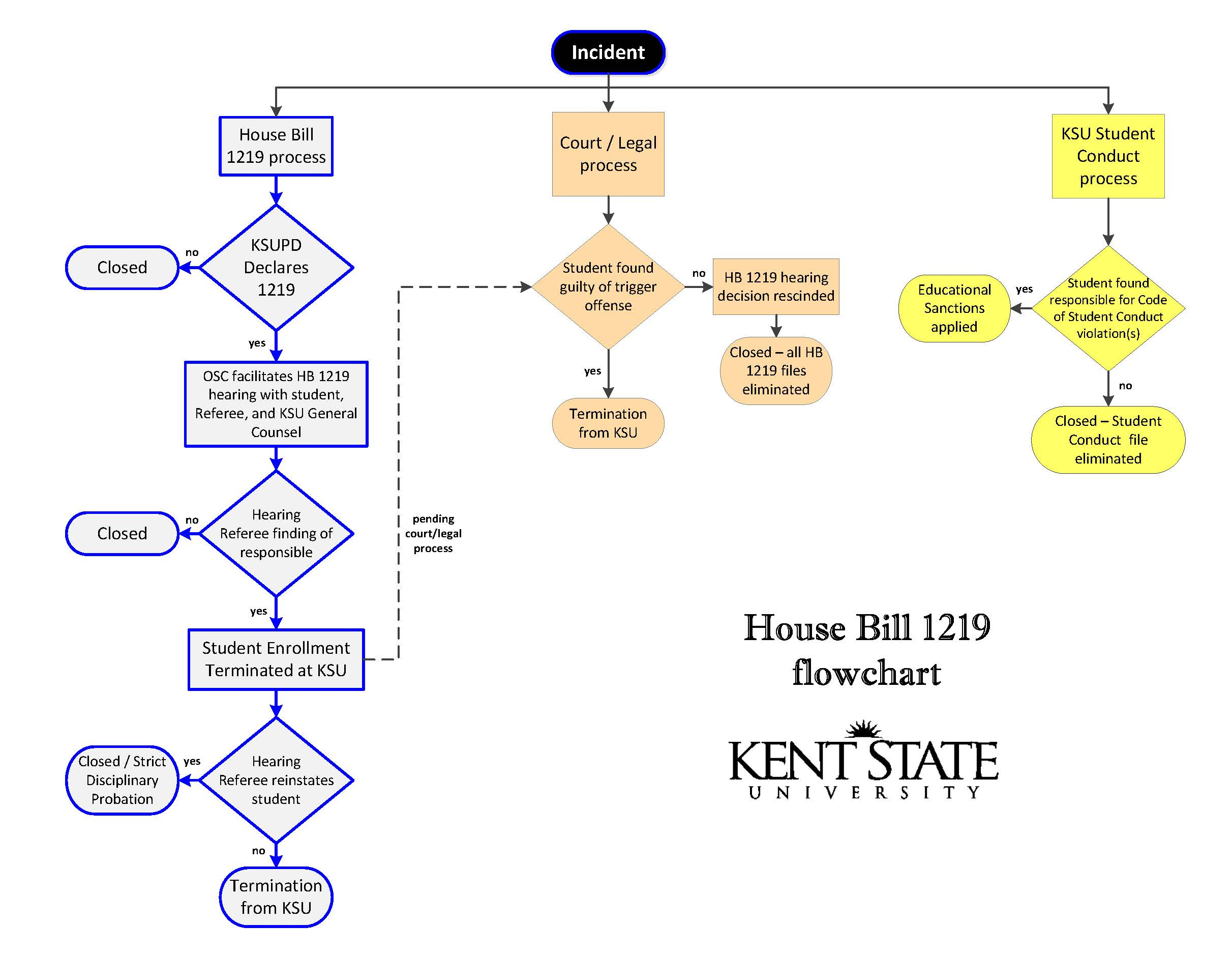 House Bill 1219 flowchart