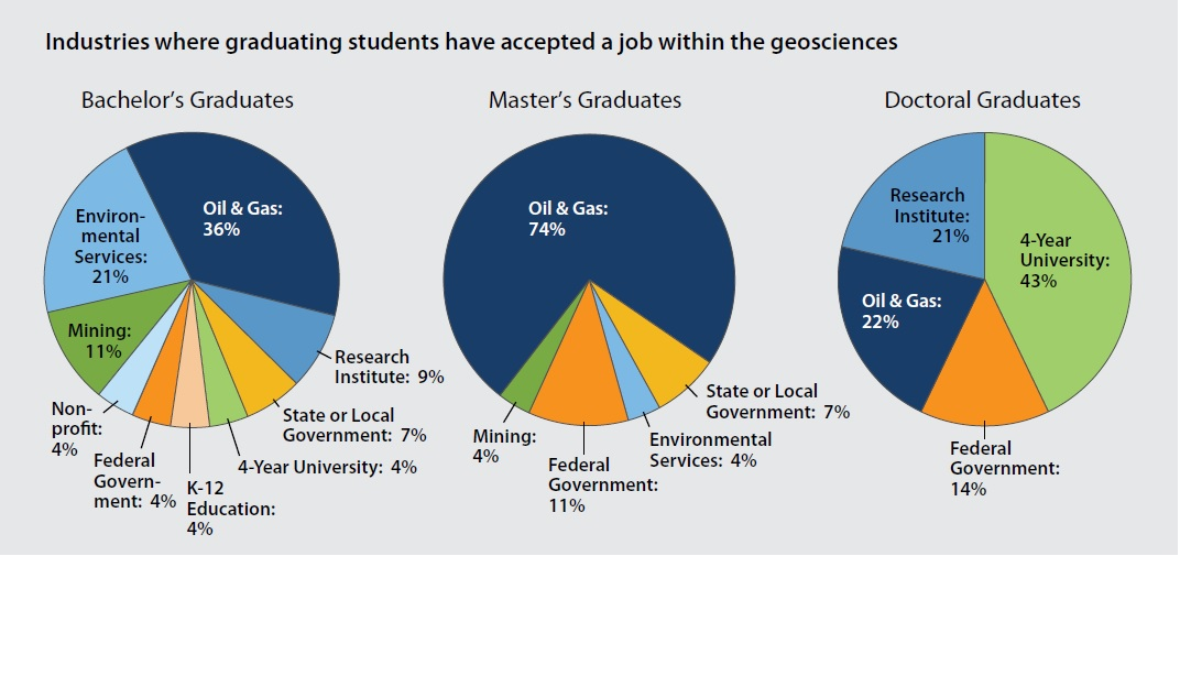 Industries where graduating students have accepted a job within the geosciences