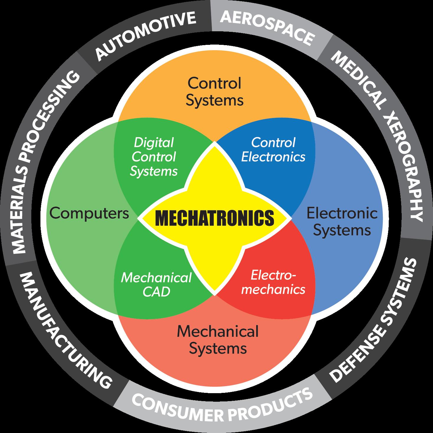 Mechatronics Graph