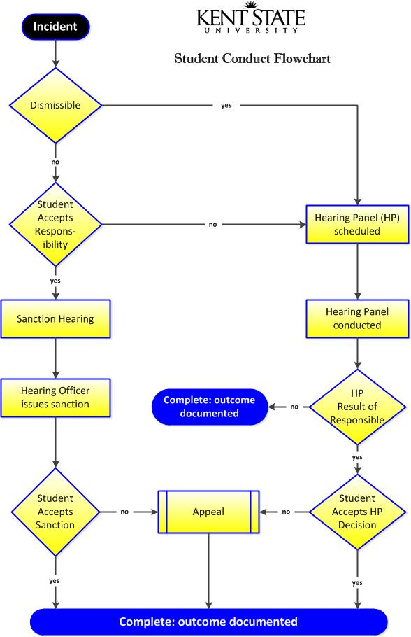 Student Conduct process flowchart