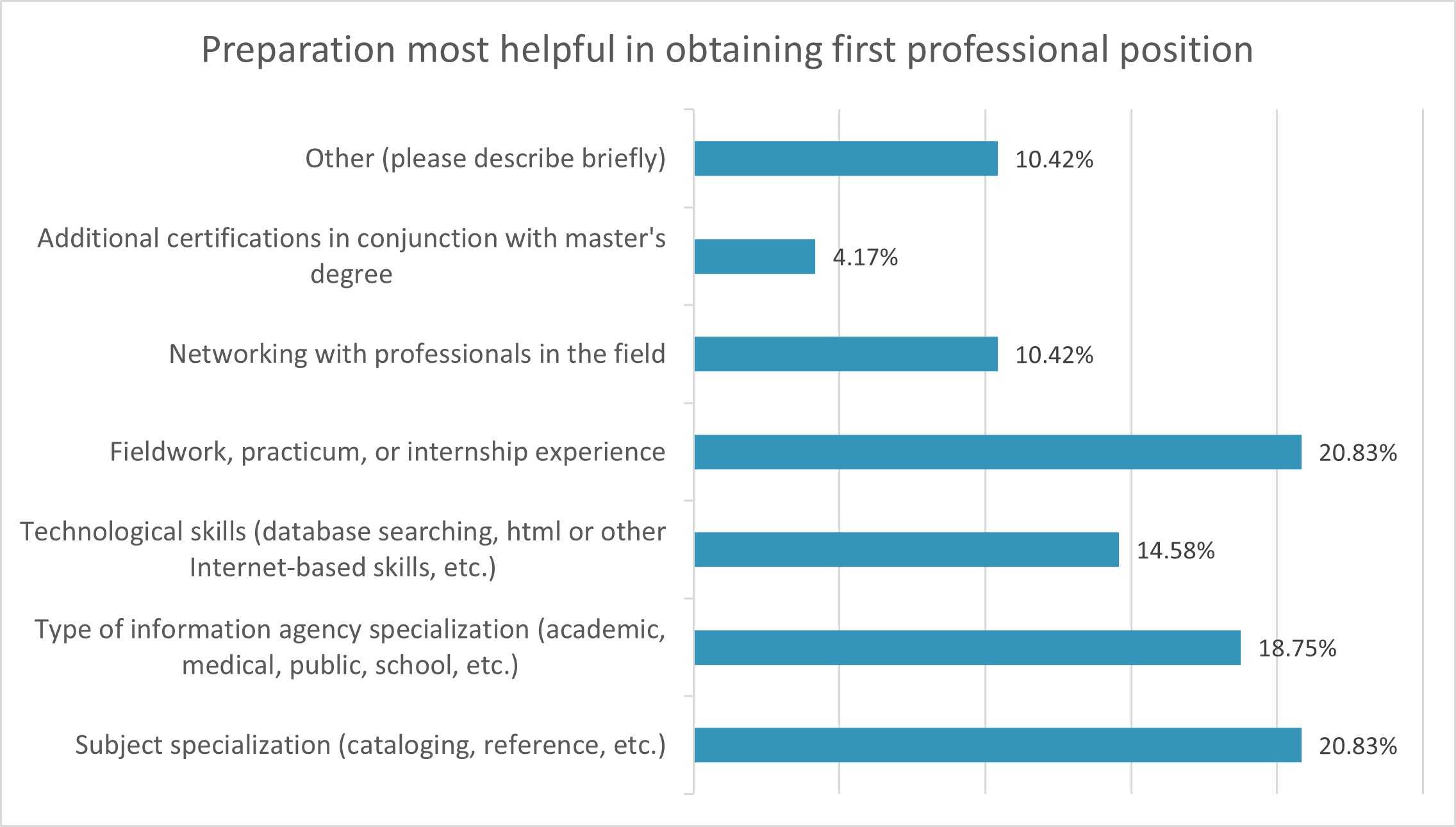 Table Illustrating Data from 2020 Survey: Preparation most helpful for obtaining first professional position