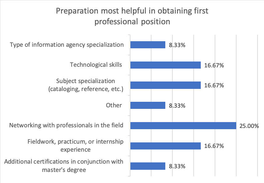 table showing preparation ranked most helpful in obtaining professional position