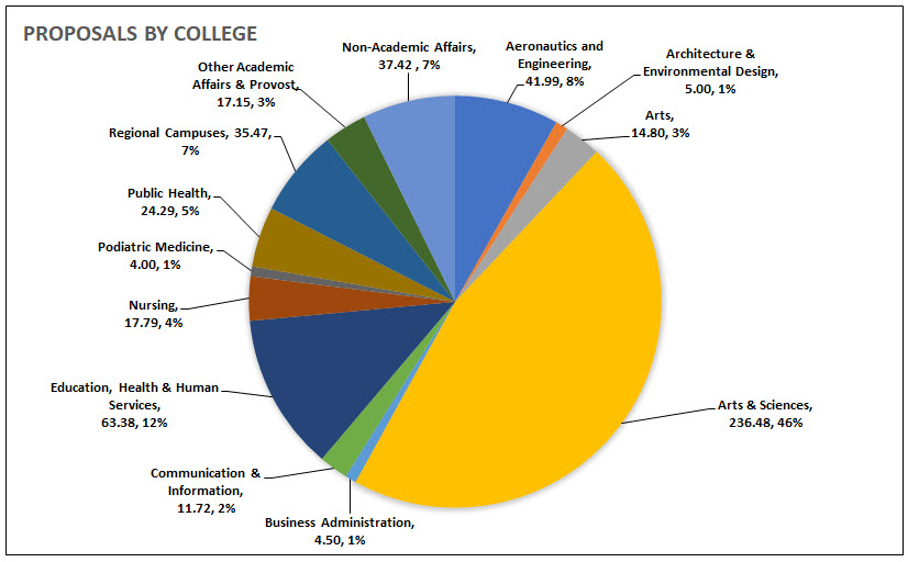 Proposals Submitted by College (FY2021)