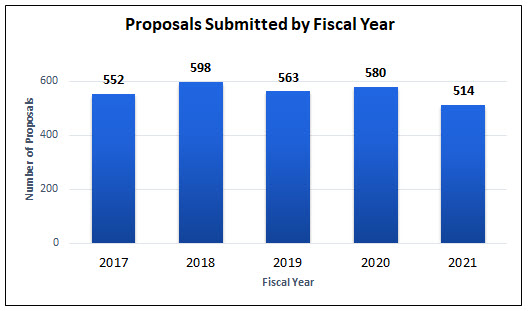 Proposals Submitted by Fiscal Year (2017-2021)