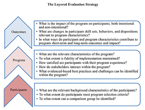 Picture of the Layered Evaluation Strategy