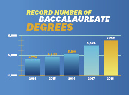 Record number of Baccalaureate Degrees