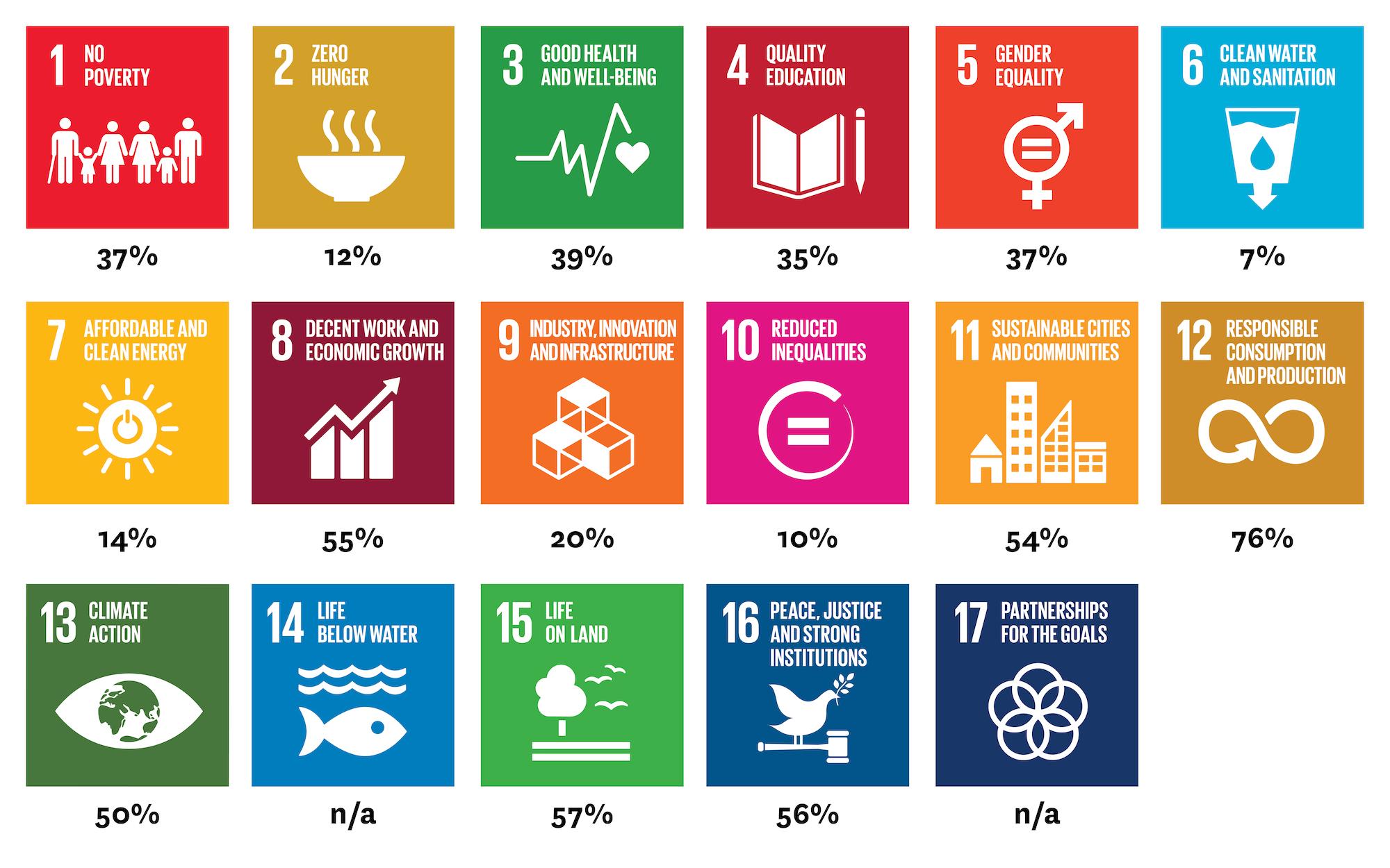 SDG Percentage