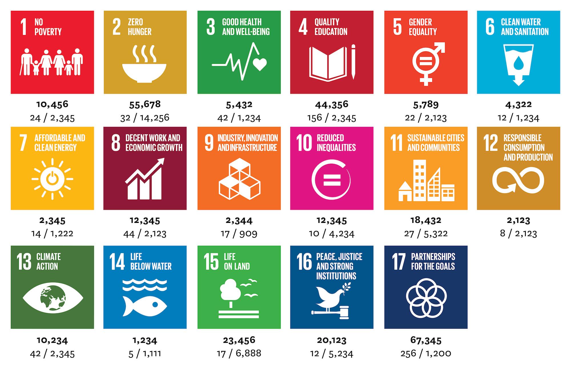 SDG Time