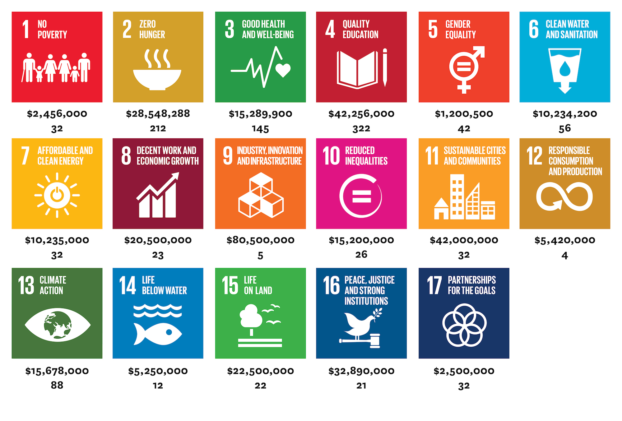 SDG Treasure