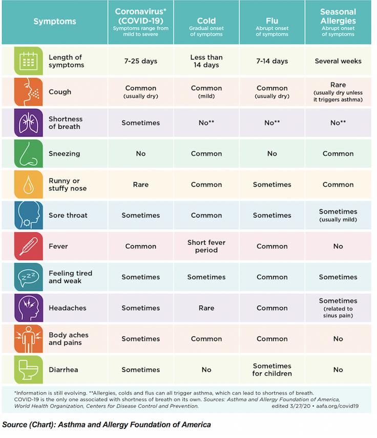 Allergy vs COVID-19 Chart