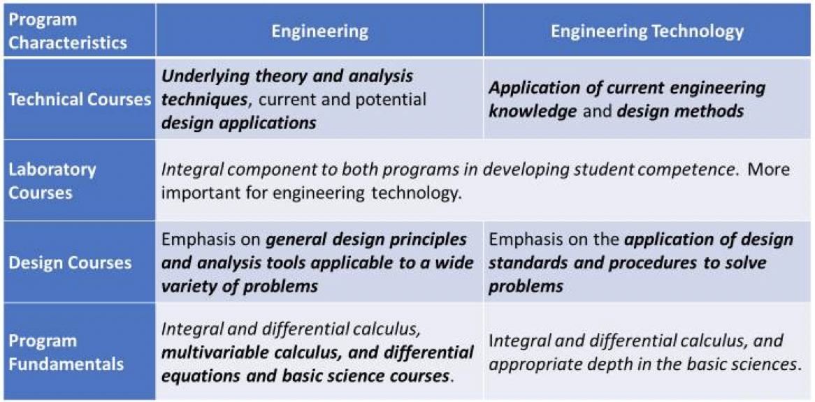 Engineering v. Engineering Technology