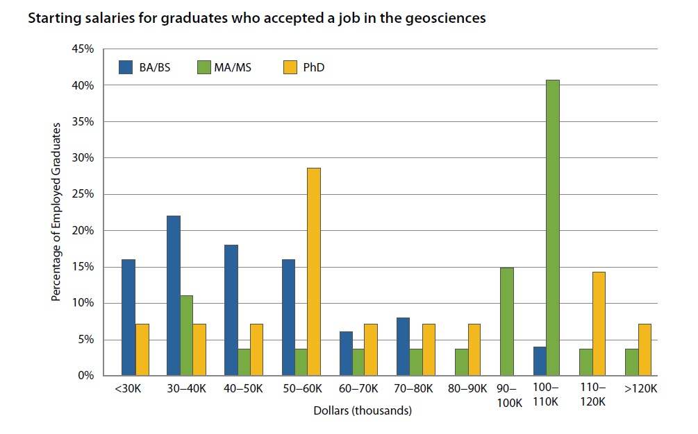 Starting salaries where graduates accepted jobs in the geosciences.