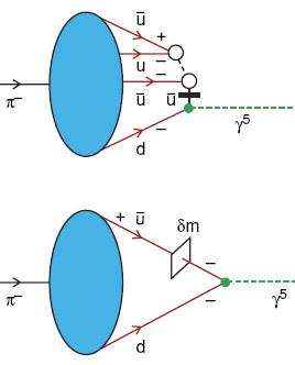 Tandy Diagram