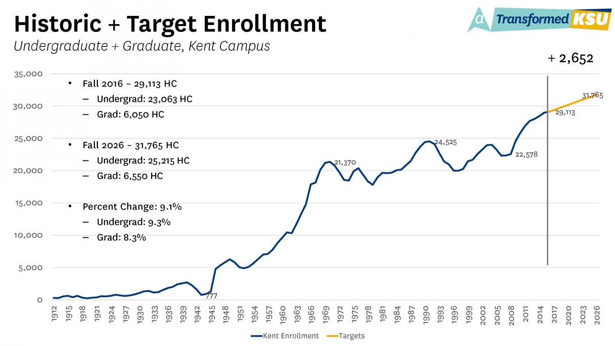 Historic and Target Enrollment Chart