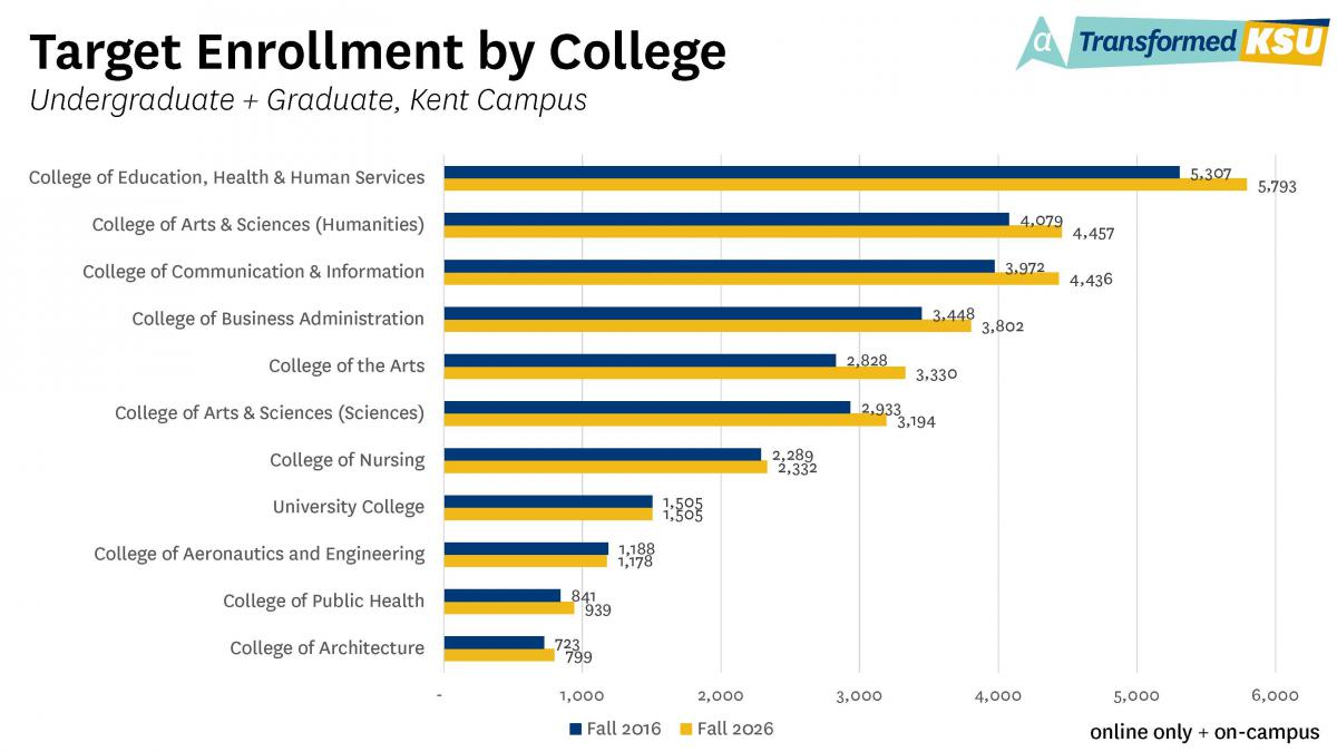Target Enrollment by College