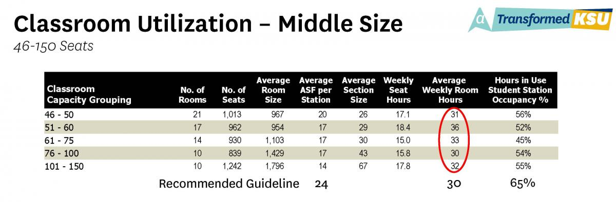 Classroom Utilization - Middle Size (46-150 seats) Table