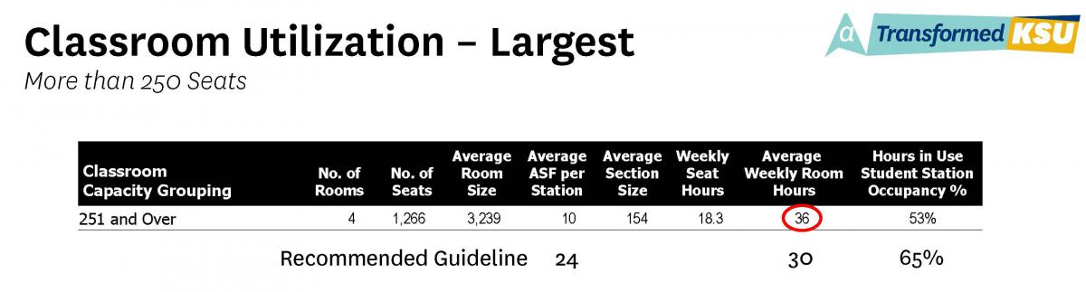 Classroom Utilization - Largest Size (more than 250 seats) Table