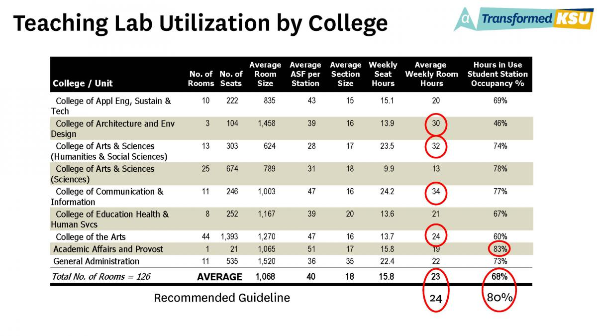 Teaching Lab Utilization by College Table