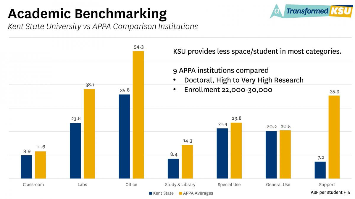 Academic Benchmarking Chart - Kent State University vs. APPA Comparison Institutions