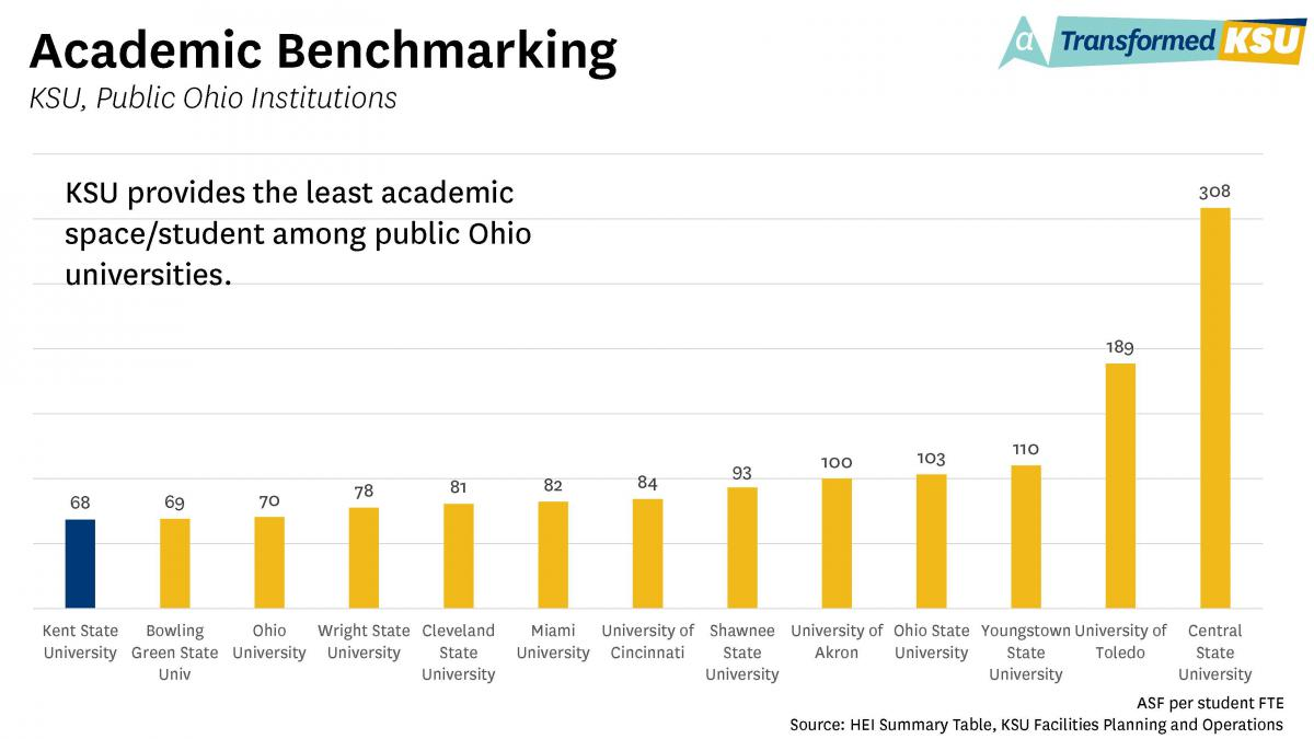 Academic Benchmarking Chart - KSU, Public Ohio Institutions